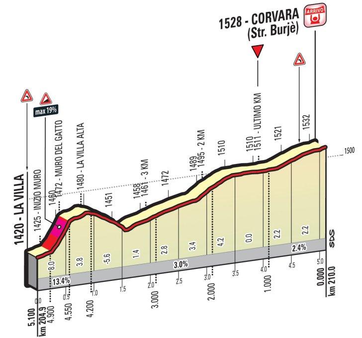 Профиль финальных километров четырнадцатого этапа