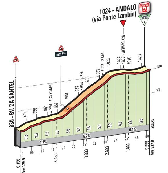 Профиль финальных километров шестнадцатого этапа