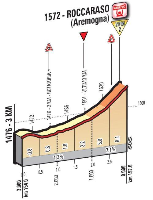 Профиль финальных километров шестого этапа