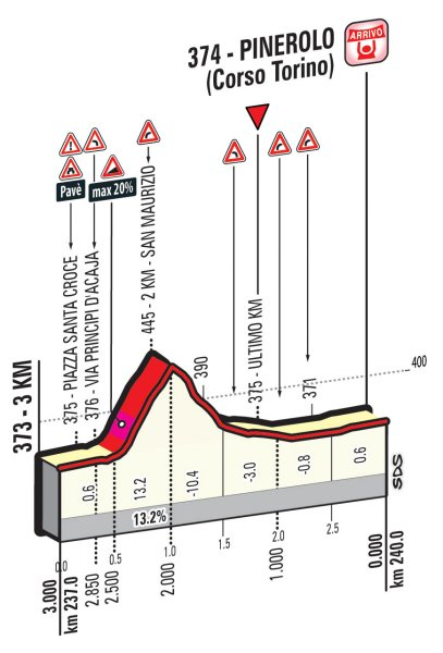 Профиль финальных километров восемнадцатого этапа