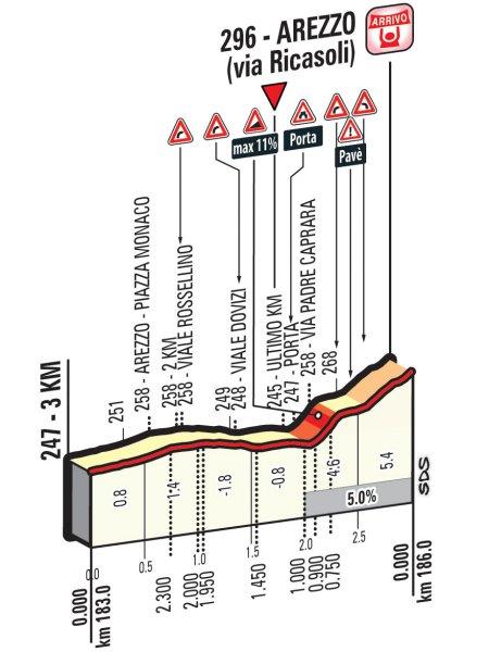 Профиль финальных километров восьмого этапа