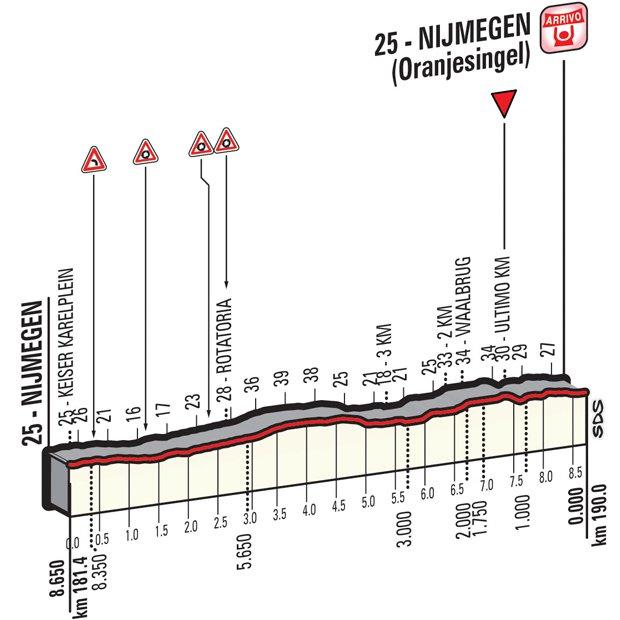 Профиль финальных километров второго этапа