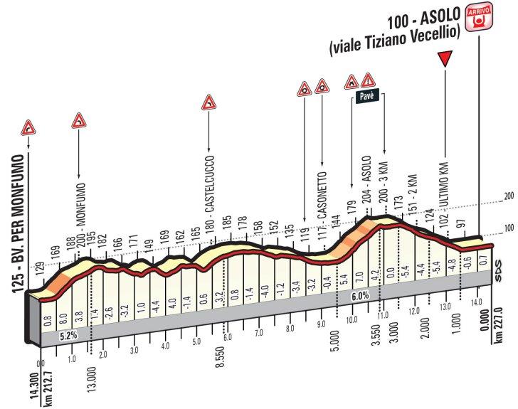 Профиль финальных километров одиннадцатого этапа