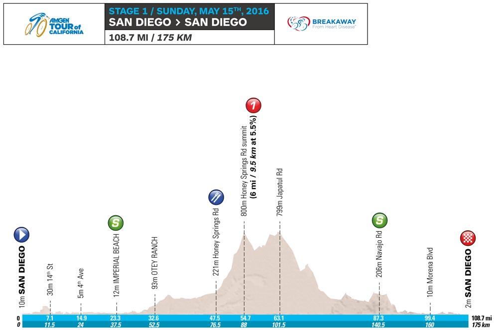 Тур Калифорнии этап 1