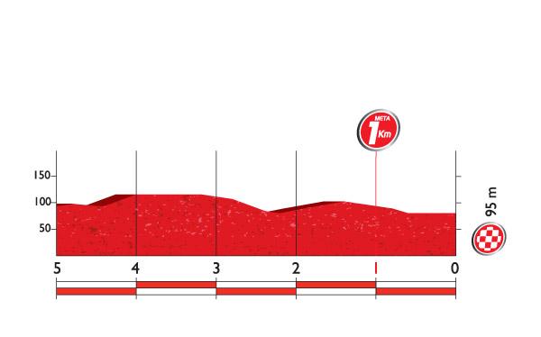 Профиль финальных километров 1 этапа