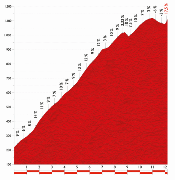 Подъем Lagos de Covadonga, 10 этап