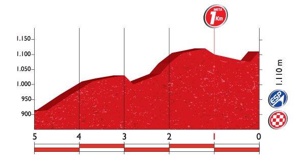 Профиль финальных километров 10 этапа
