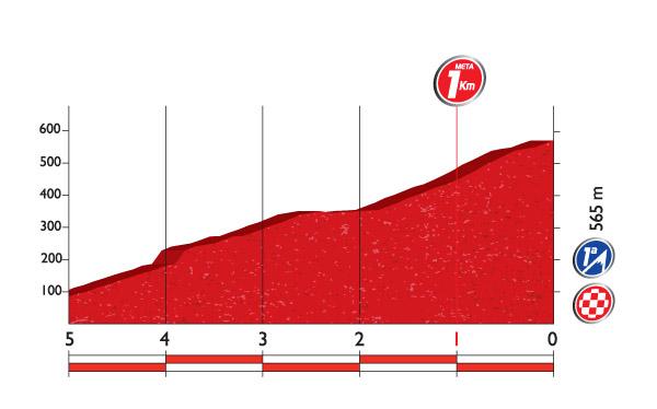 Профиль финальных километров 11 этапа
