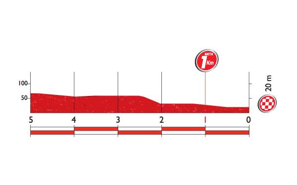 Профиль финальных километров 12 этапа