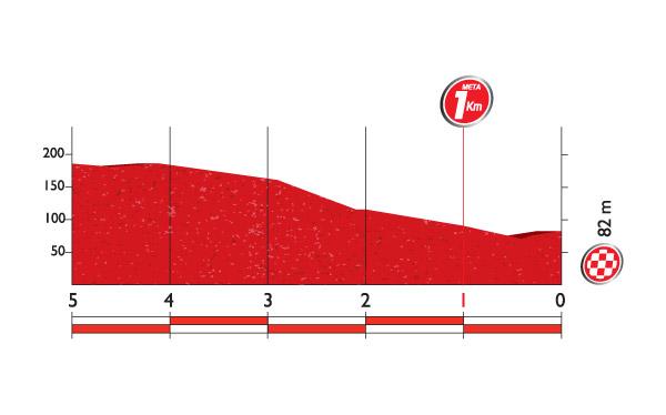 Профиль финальных километров 13 этапа