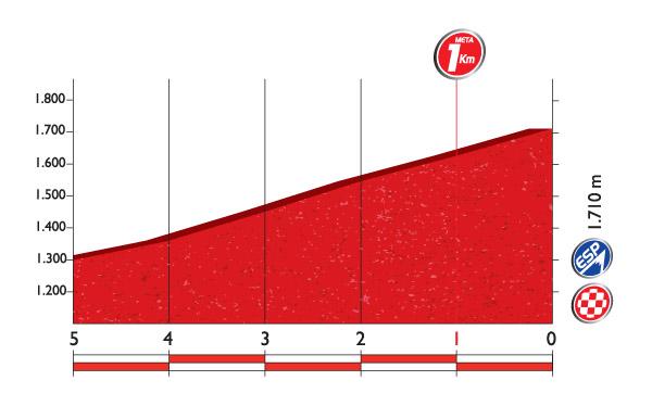 Профиль финальных километров 14 этапа