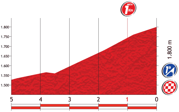Профиль финальных километров 15 этапа