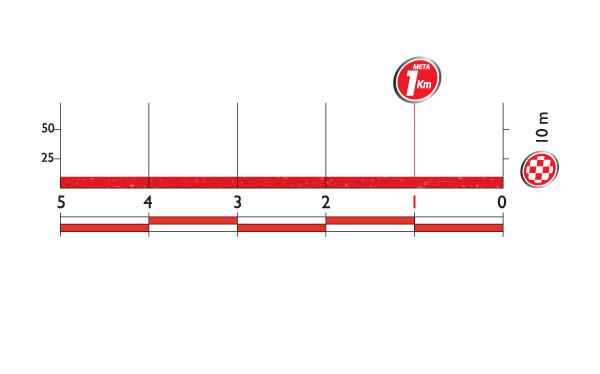 Профиль финальных километров 16 этапа