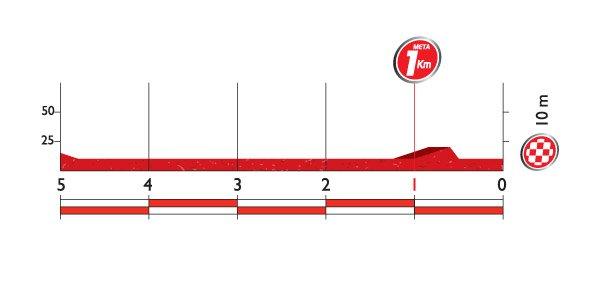 Профиль финальных километров 19 этапа