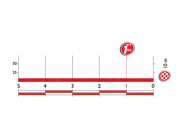 Профиль финальных километров 2 этапа