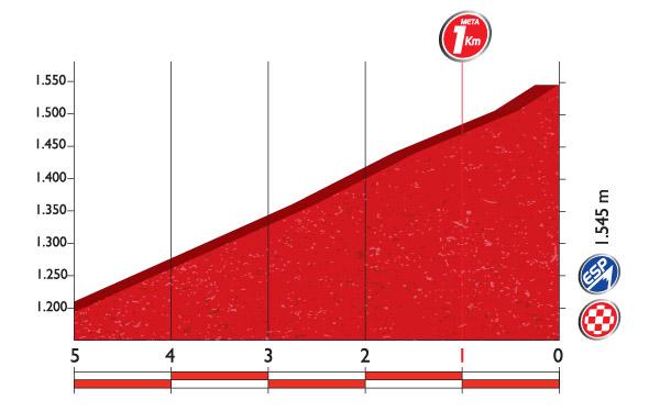 Профиль финальных километров 20 этапа