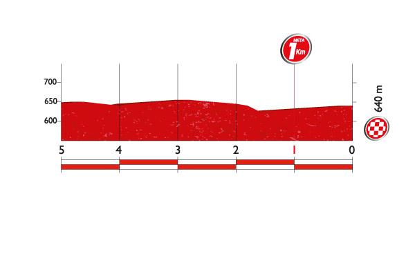 Профиль финальных километров 21 этапа