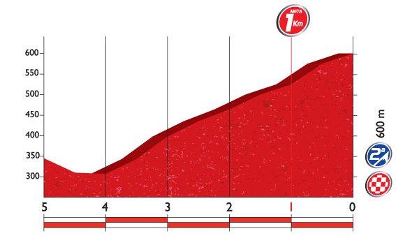 Профиль финальных километров 4 этапа