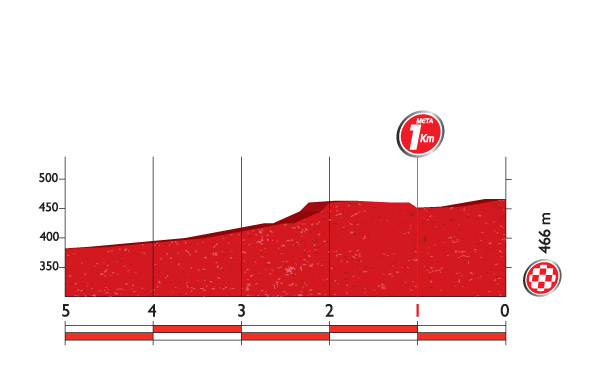 Профиль финальных километров 5 этапа