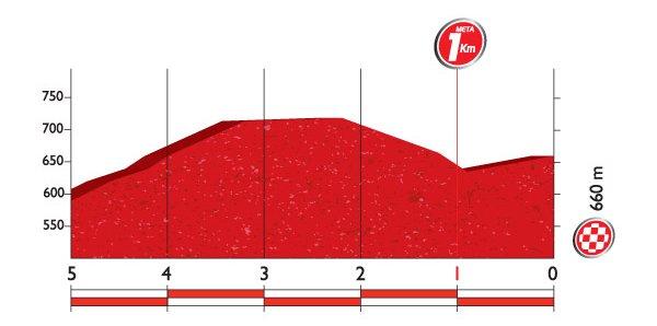 Профиль финальных километров 6 этапа