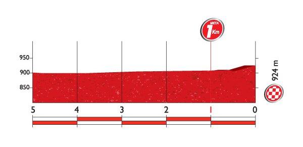 Профиль финальных километров 7 этапа
