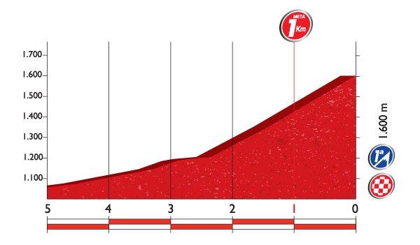 Профиль финальных километров 8 этапа