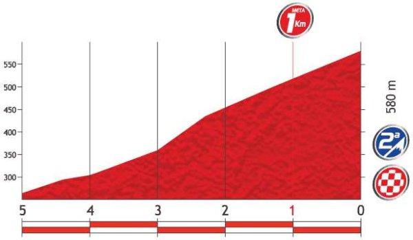 Профиль финальных километров 9 этапа
