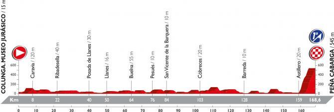Профиль одиннадцатого этапа Вуэльты Испании