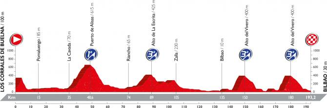 Профиль двенадцатого этапа Вуэльты Испании 2016