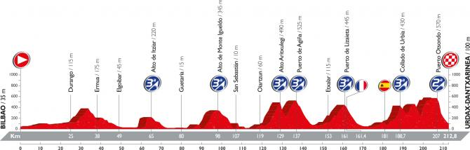 Профиль тринадцатого этапа Вуэльты Испании 2016