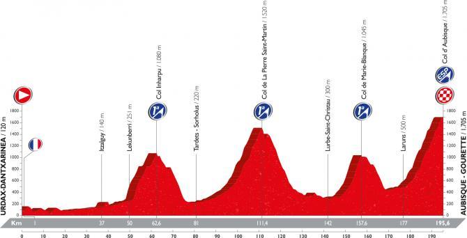 Профиль четырнадцатого этапа Вуэльты Испании 2016