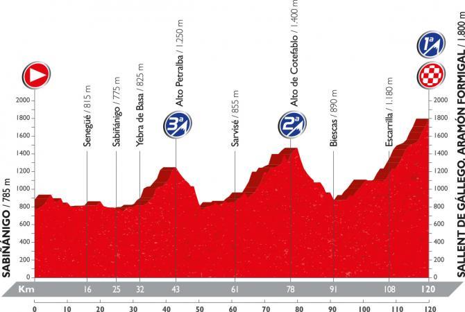 Профиль пятнадцатого этапа Вуэльты Испании 2016