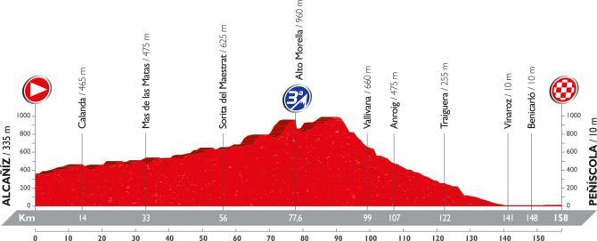 Профиль шеснадцатого этапа Вуэльты Испании 2016
