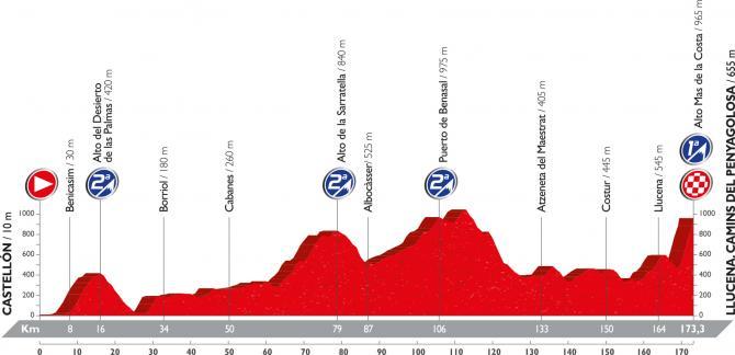 Профиль семнадцатого этапа Вуэльты Испании 2016