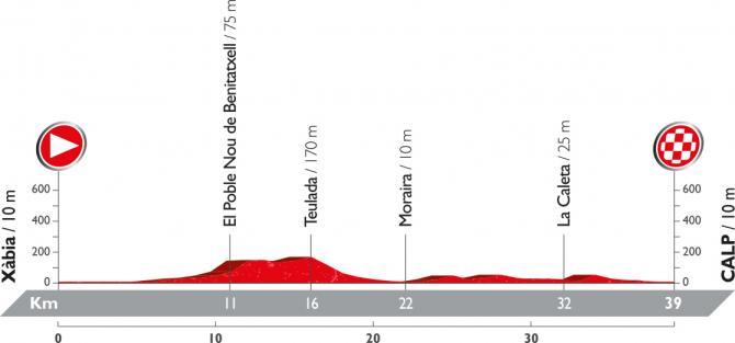 Профиль девятнадцатого этапа Вуэльты Испании 2016