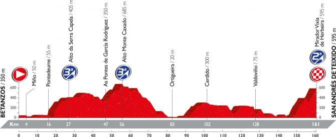 Профиль четвёртого этапа Вуэльты Испании