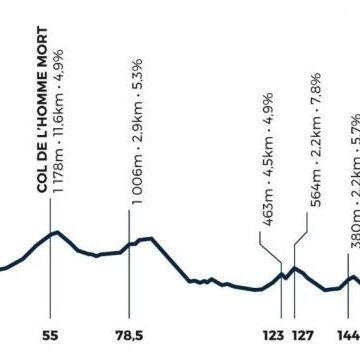 Подтверждены детали новой однодневной гонки Mont Ventoux